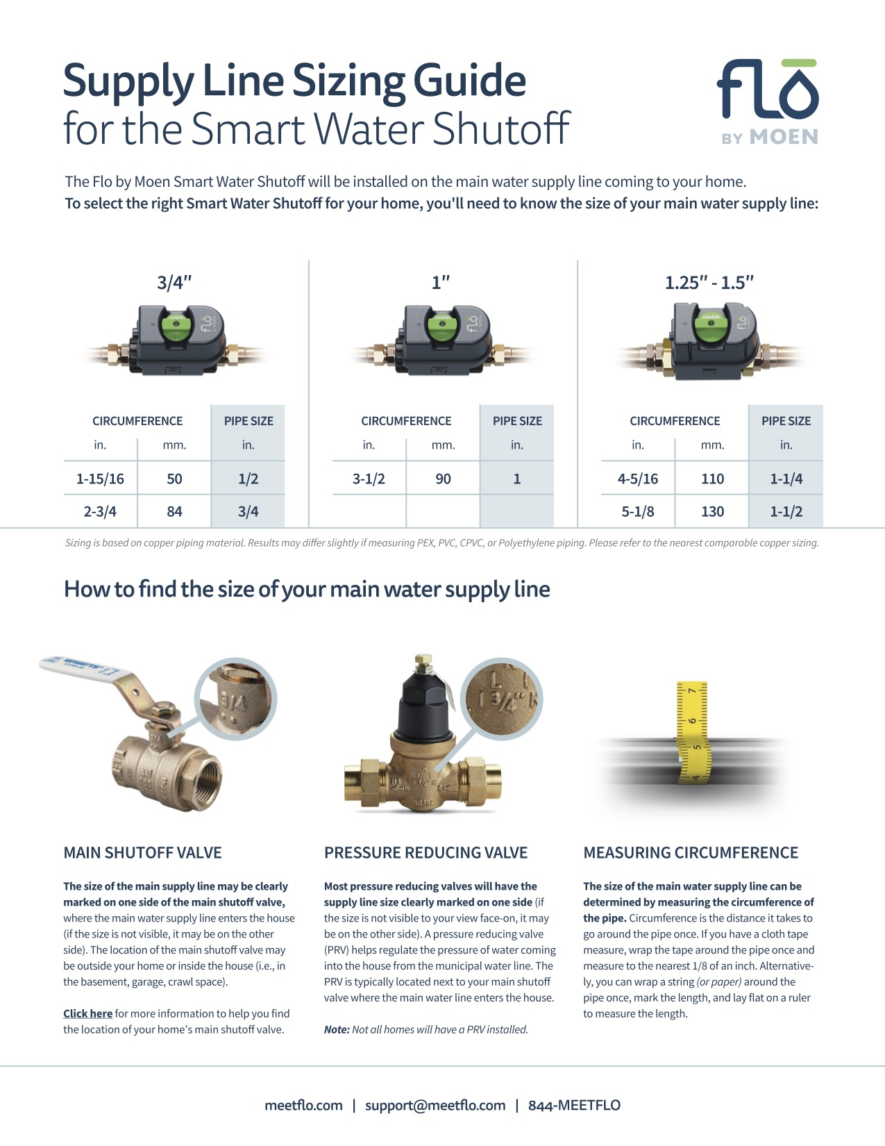 Supply Line Sizing Guide for FLO by Moen Valves